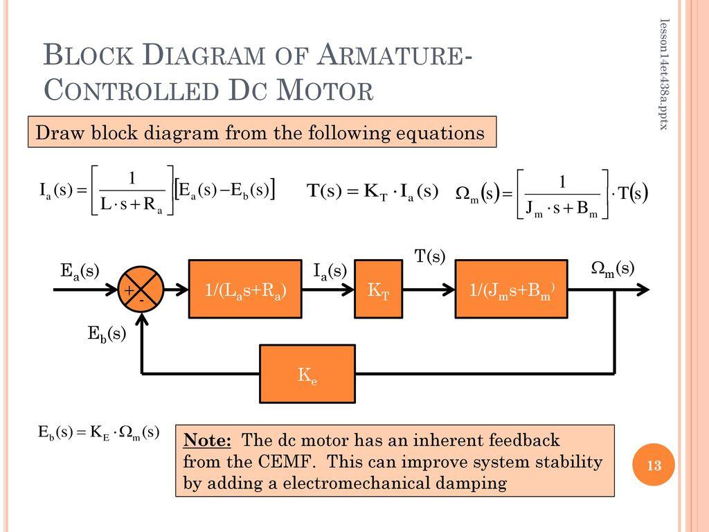 block diagram reducer lesson 14 transfer functions of dc motors ppt download block diagram reduction problems transfer functions of dc motors