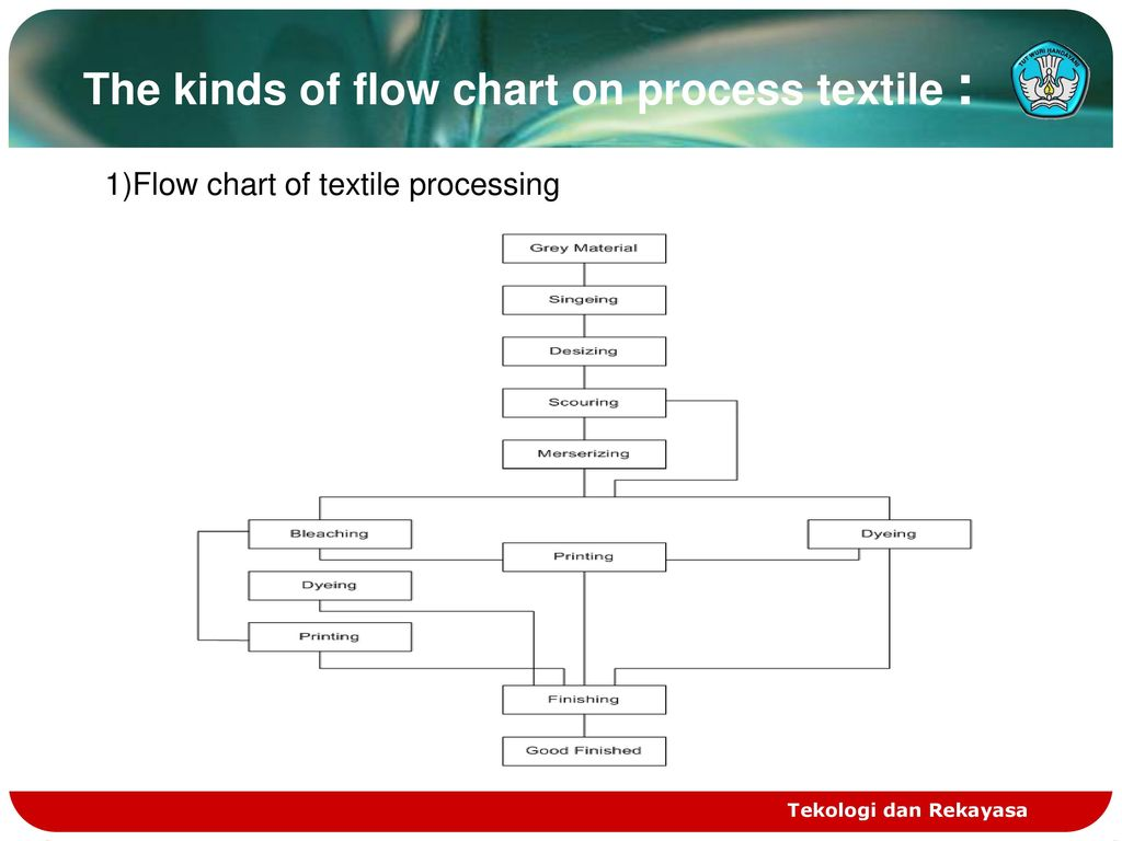 The kinds of flow chart on process textile :