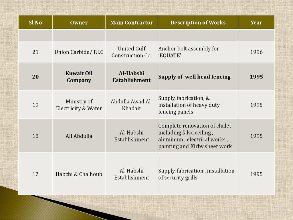HISTORY Established in 1980 Al-Habshi Establishment has