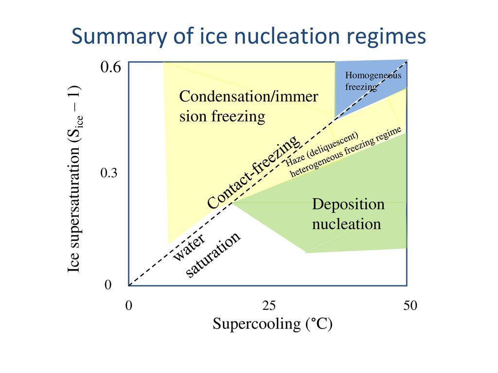 Homogeneous nucleation: freezing of supercooled water
