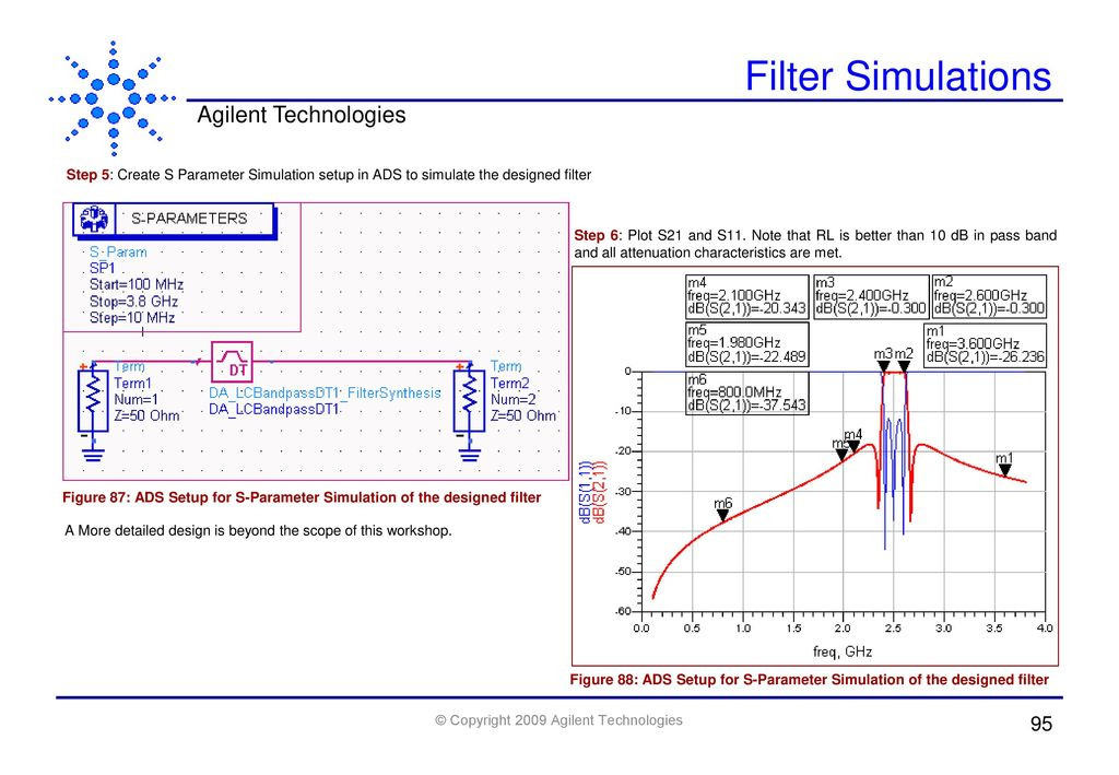 Advanced RF Designs using ADS-Part II - ppt download