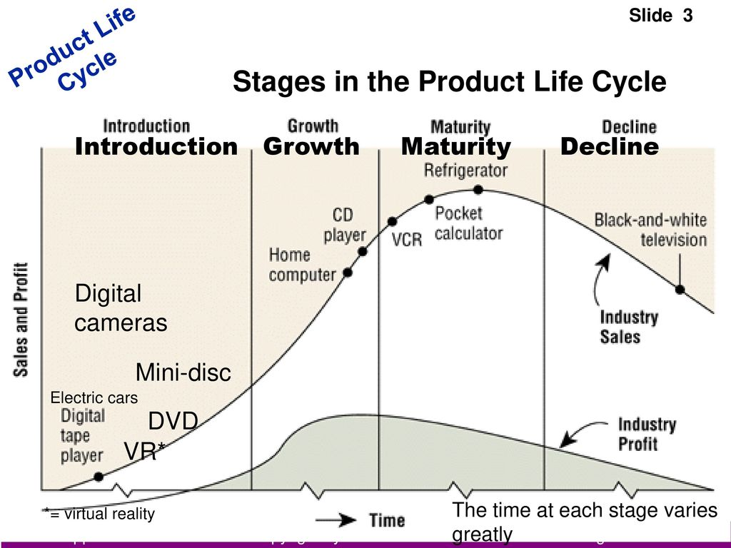product life cycle of canon digital cameras