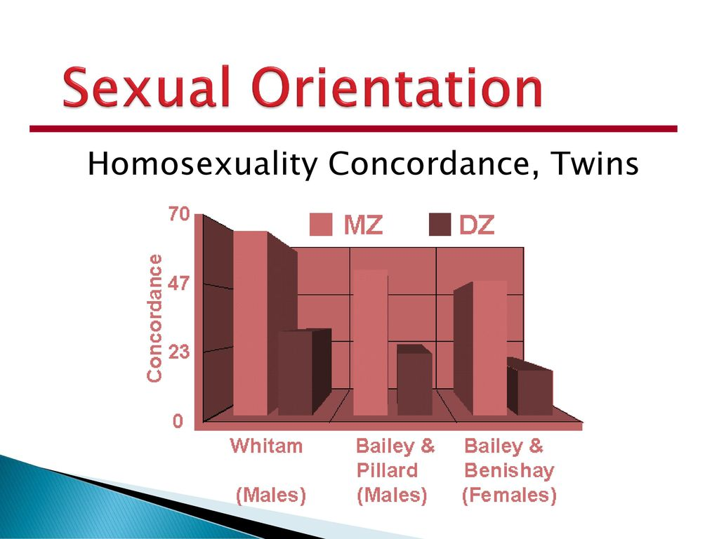 Concordance of homosexuality in twins