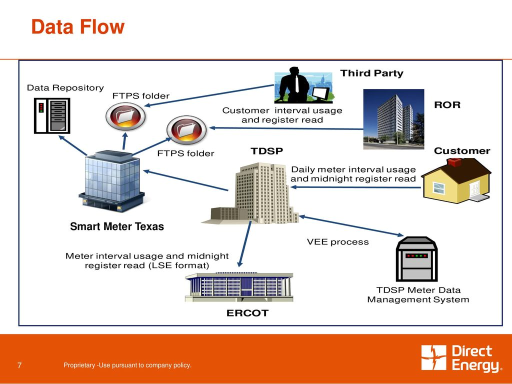 Texas Experience Smart Meter Deployment / Data Policy - ppt