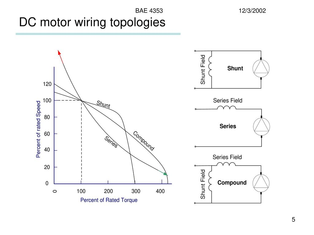 Electric Motors Classification Types Function Dc Ac Motor Speed Picture Wiring Topologies