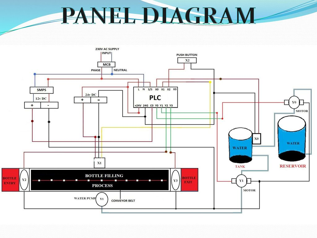 Plc Based Automatic Water Filling System Ppt Video Online Download Conveyor Belt Wiring Diagram 18 Panel