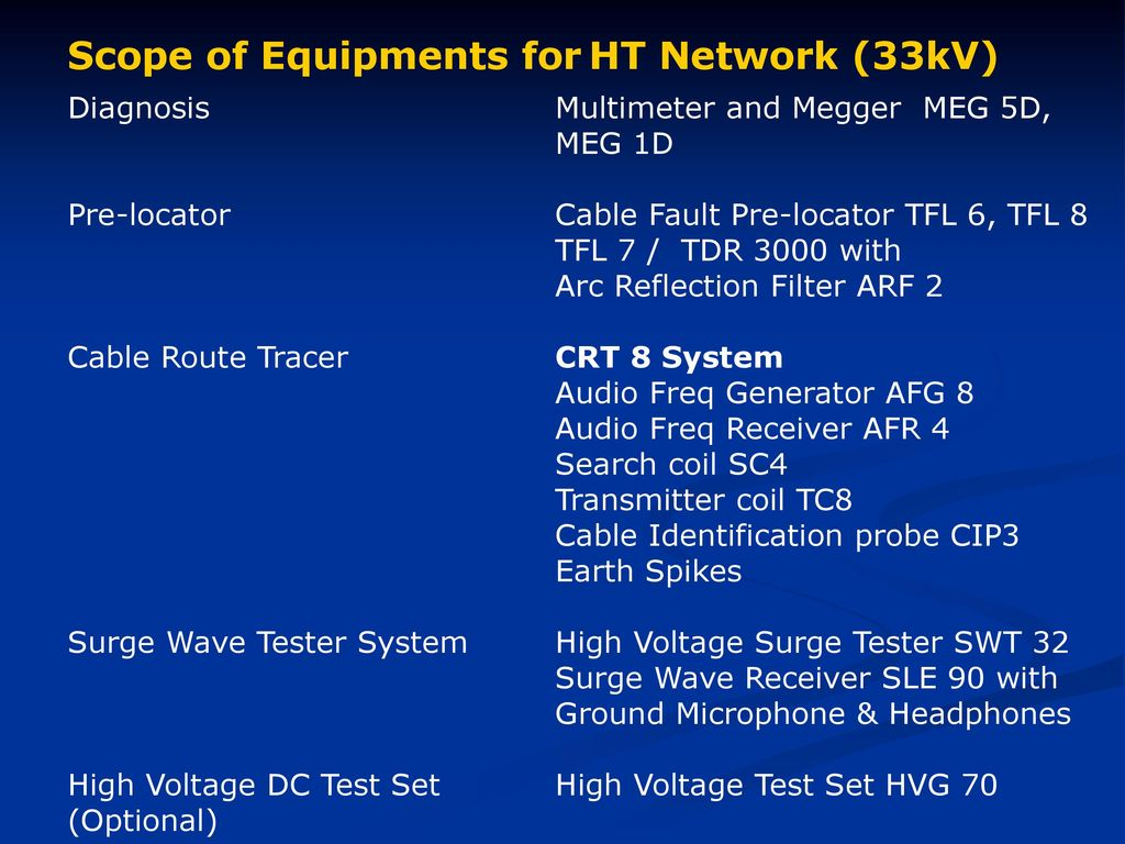 Telemetrics Equipments Pvt Ltd Ppt Download Circuit Breakers Gt Id Series Earth Leakage Breaker 18 Scope