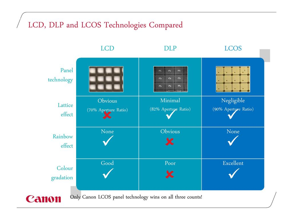 Comparison of Projection Technologies - ppt download