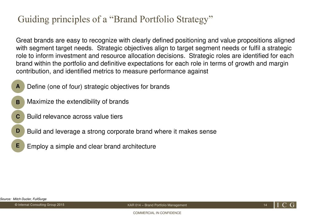 Knowledge Area Review Kar Brand Portfolio Management What To Do