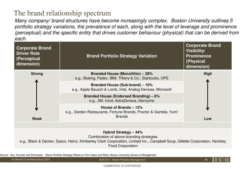 explain what fournier means by having a relationship with a brand Trident university international mkt301 module 2 case assignment products and brands: in her 1998 paper susan fournier argues that consumers have relationships with brands 1 explain what fournier means by having a relationship with a brand.