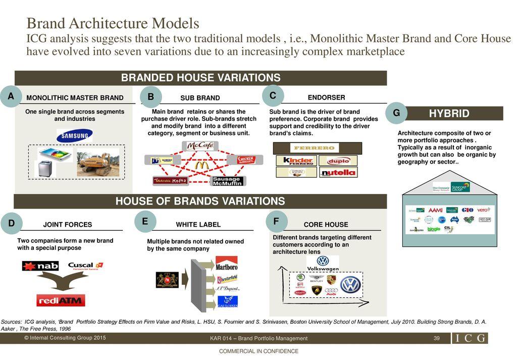 39 Brand Architecture Models ...