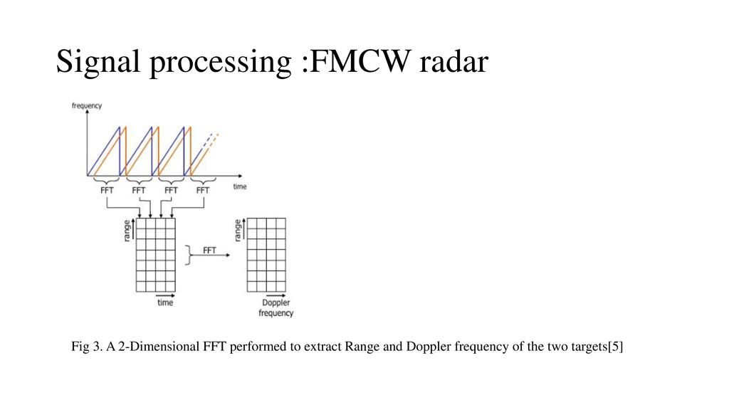 Applications of radar systems in collision avoidance - ppt