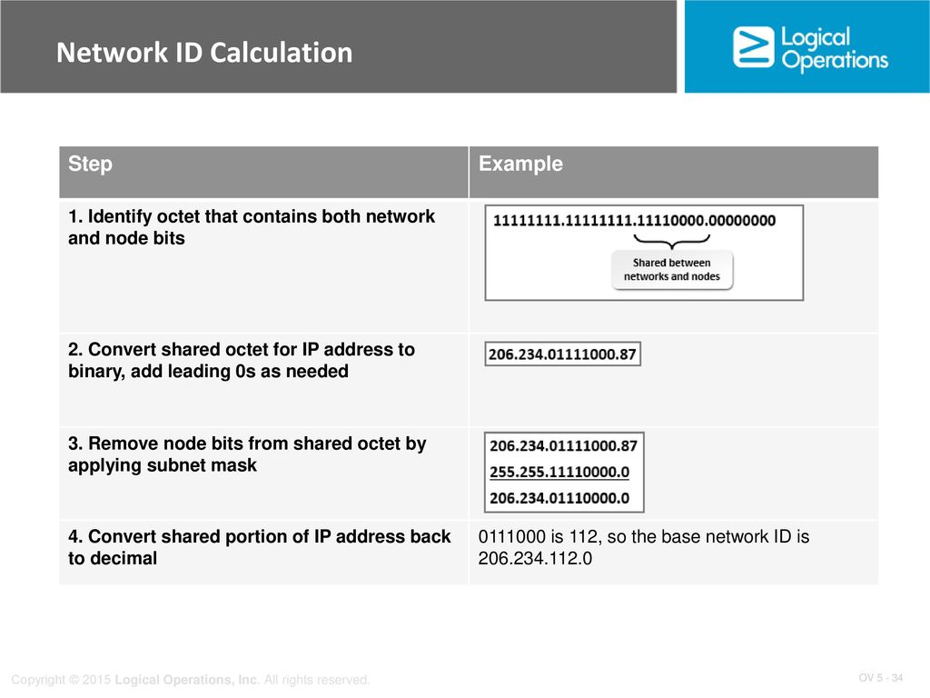 TCP/IP Addressing and Data Delivery - ppt download