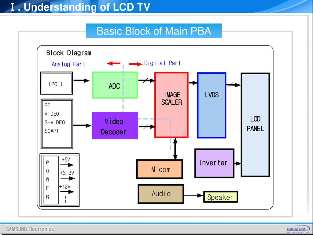 Pleasant Lcd Tv Block Diagram Wiring Diagram Wiring Database Gramgelartorg