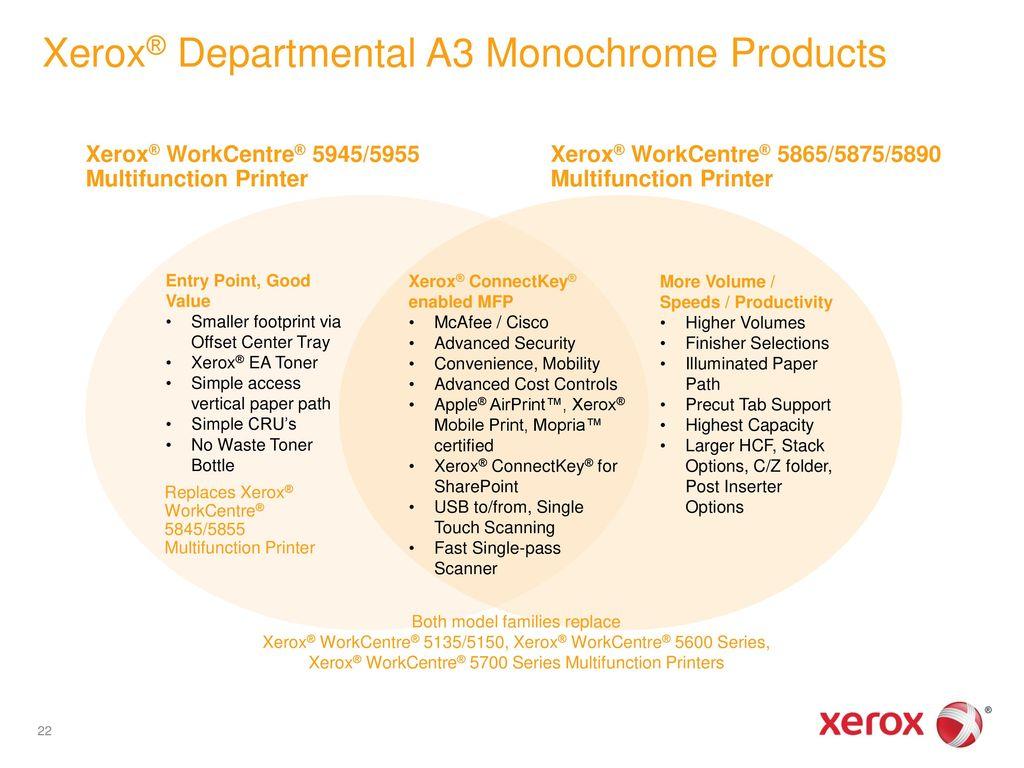 Xerox® WorkCentre® 5945/5955 Multifunction Printer - ppt