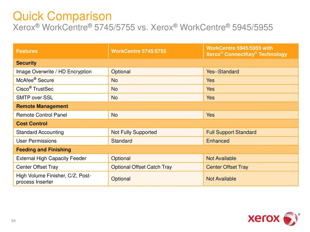 Xerox® WorkCentre® 5945/5955 Multifunction Printer - ppt download
