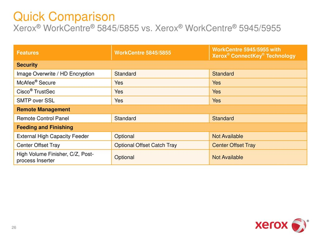 Xerox® WorkCentre® 5945/5955 Multifunction Printer - ppt