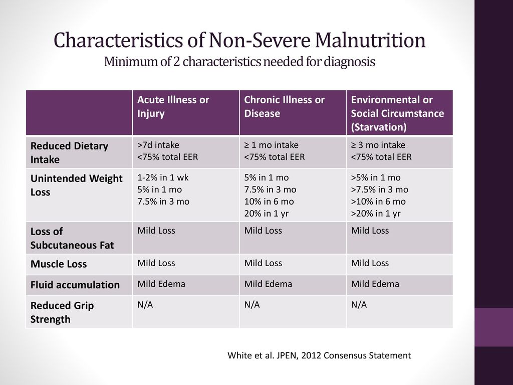 Malnutrition And Nutrition Focused Physical Exam Ppt Download 10 In 1 Characteristics Of Non Severe Minimum 2 Needed For Diagnosis
