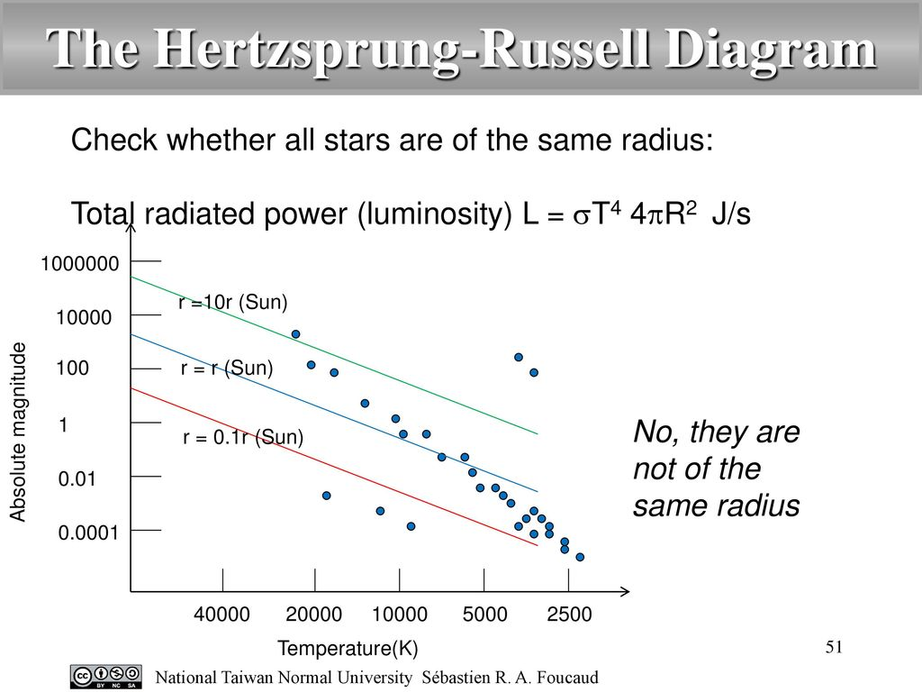 Introduction to astronomy ppt video online download the hertzsprung russell diagram ccuart Choice Image
