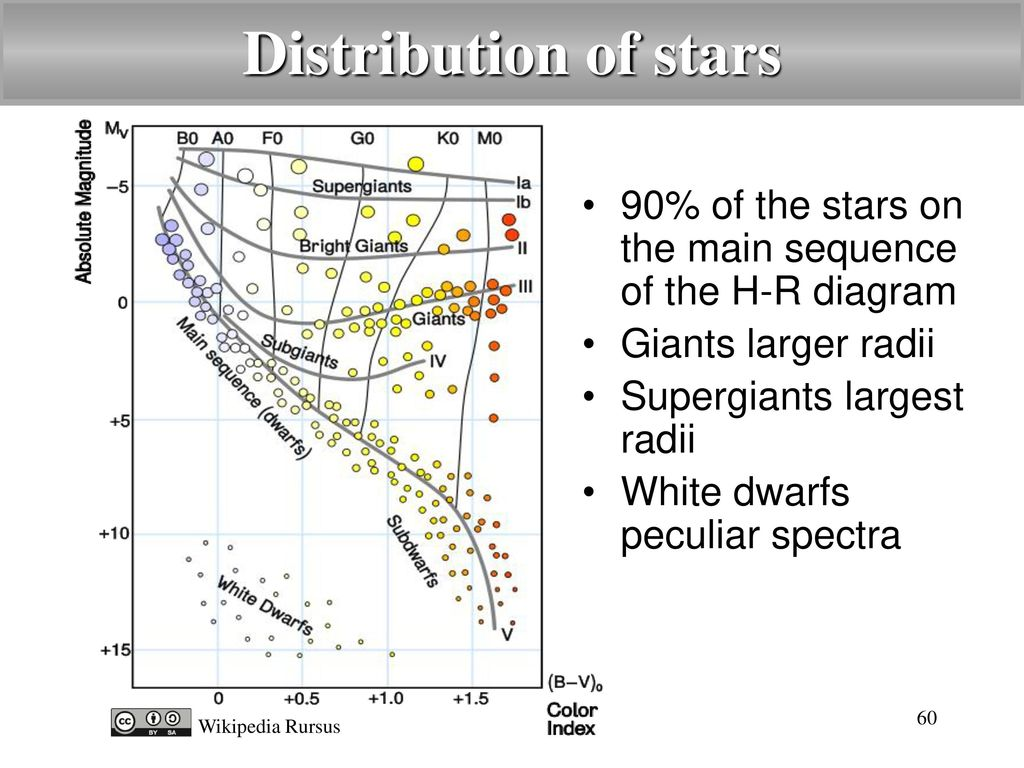 Introduction to astronomy ppt video online download distribution of stars 90 of the stars on the main sequence of the h r diagram ccuart Gallery