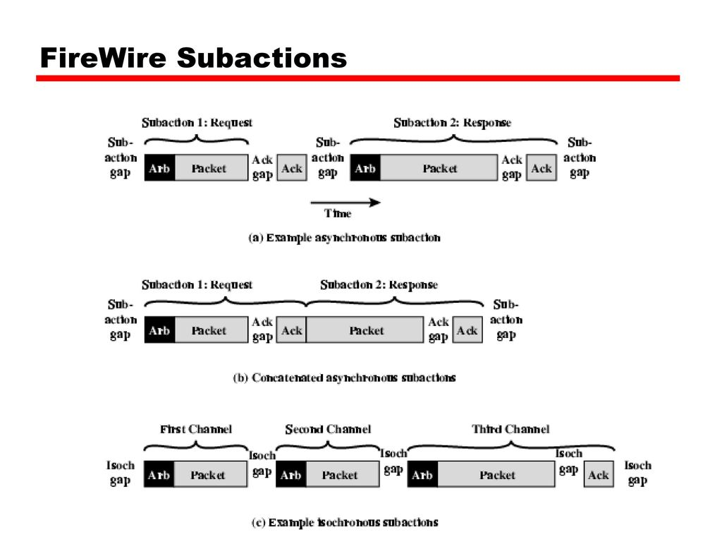 William Stallings Computer Organization And Architecture 6th Edition Firewire Diagram 50 Subactions