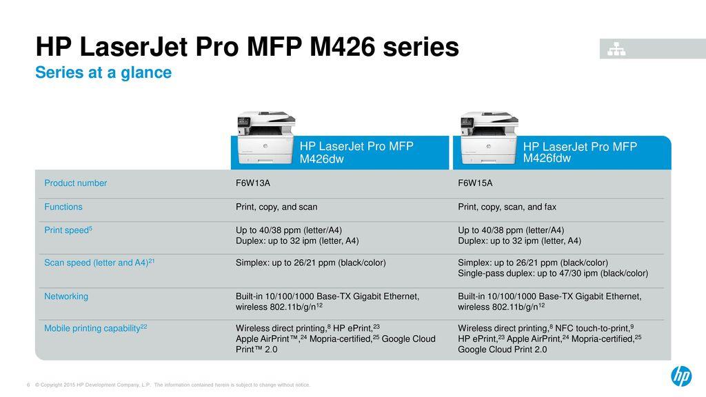 HP LaserJet Pro MFP M426 series - ppt download