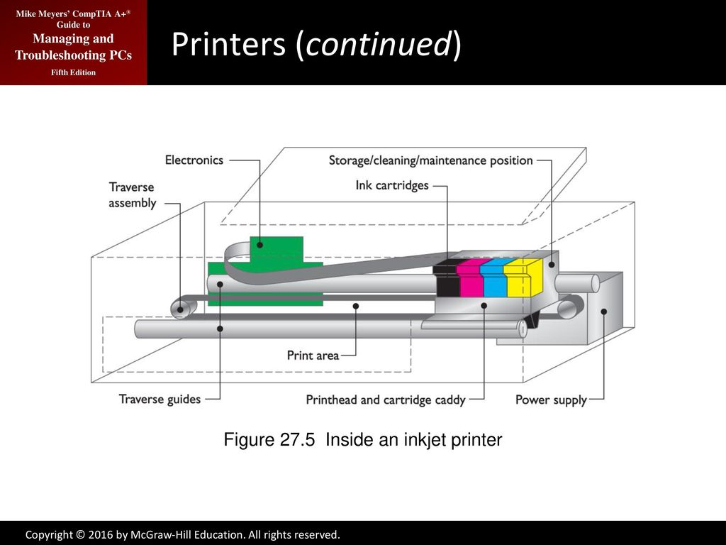 Printers And Multifunction Devices Ppt Download Block Diagram Hpcolorlaserjetcp5220 7 Figure