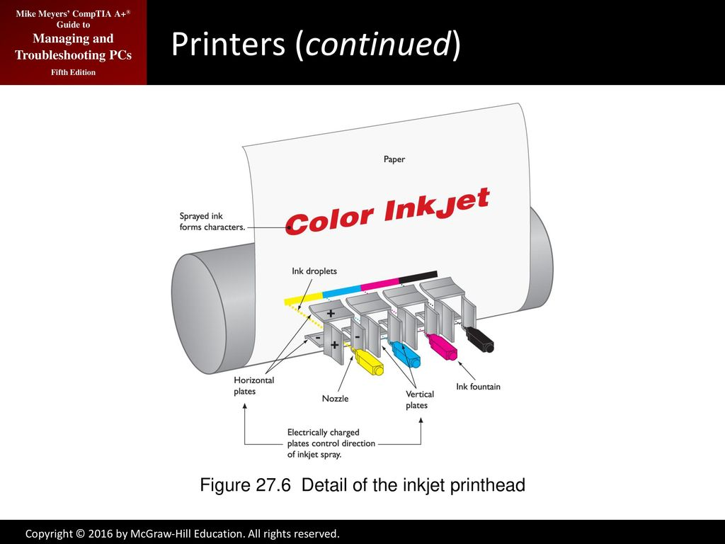 Printers And Multifunction Devices Ppt Download Block Diagram Hpcolorlaserjetcp5220 8 Figure
