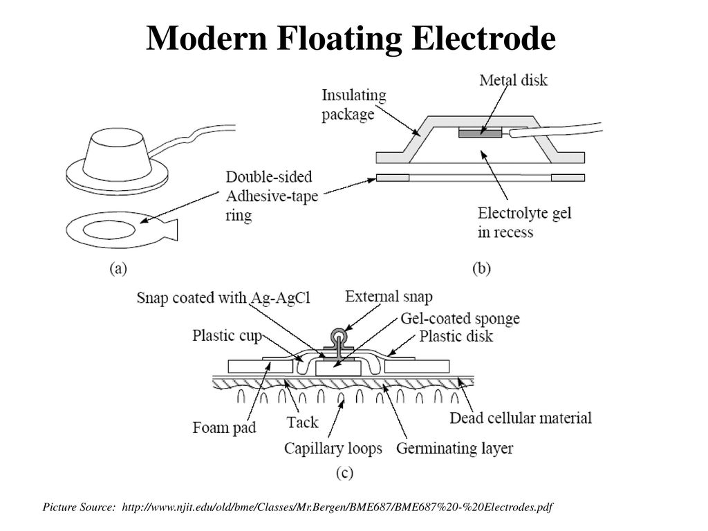 Dynamic Semg Takes Many Forms Ppt Download Old Emg Wiring Diagram 26 Other
