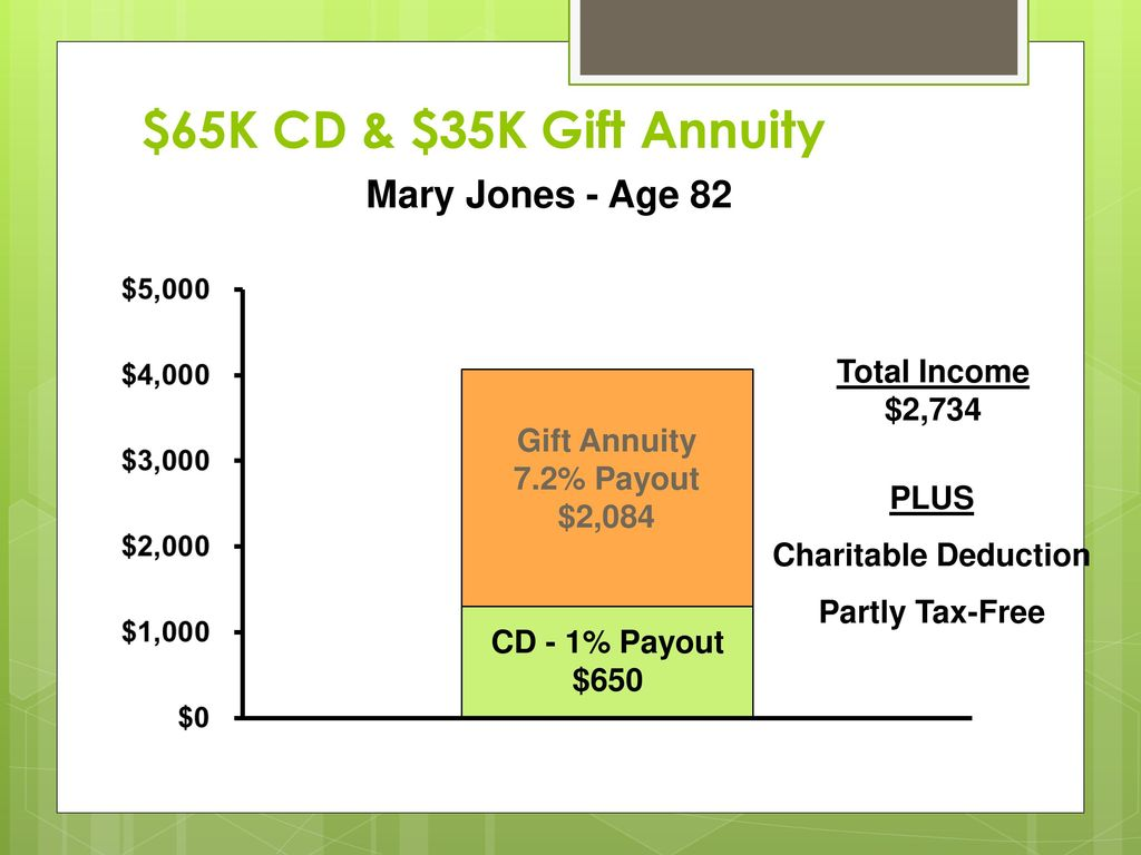 $65K CD & $35K Gift Annuity Mary Jones - Age 82 Total Income $2,734