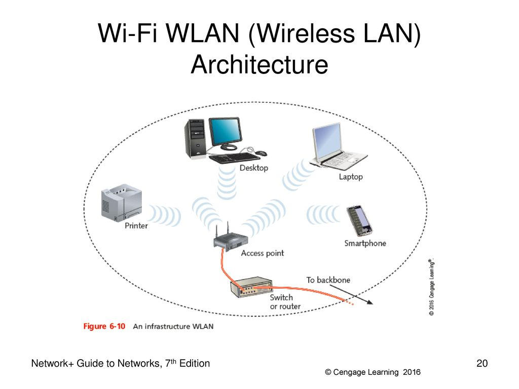 Wi-Fi WLAN (Wireless LAN) Architecture