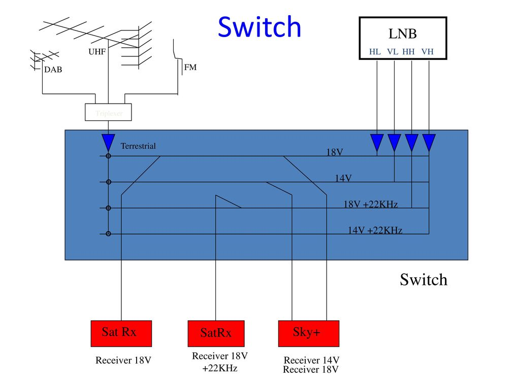 SKY Q LNB and dSCR Multiswitch Installations Lee Mercer. - ppt download