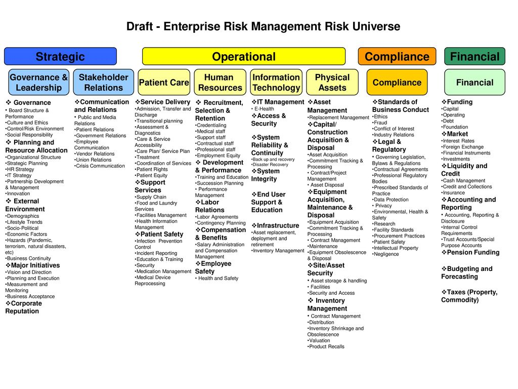 Draft Enterprise Risk Management Risk Universe Ppt