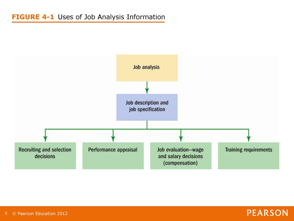 Chapter 4 job analysis lecturer ppt download 5 figure 4 1 uses of job analysis information ccuart Images