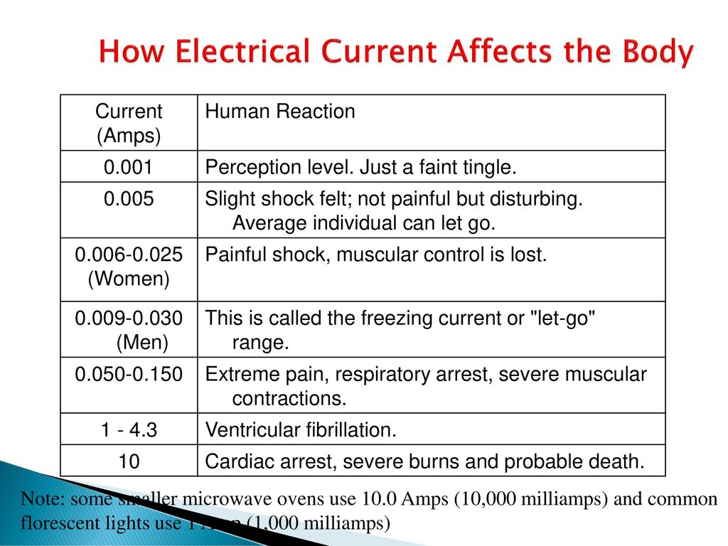 Electrical Safety  - ppt download