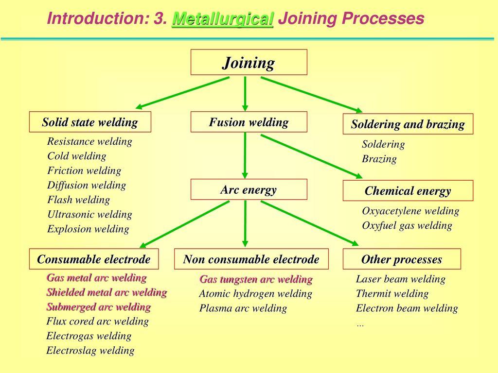 Welding Course 1 Arc Processes By M Seidi Oct Ppt Download Electroslag Diagram 13 Non Consumable Electrode
