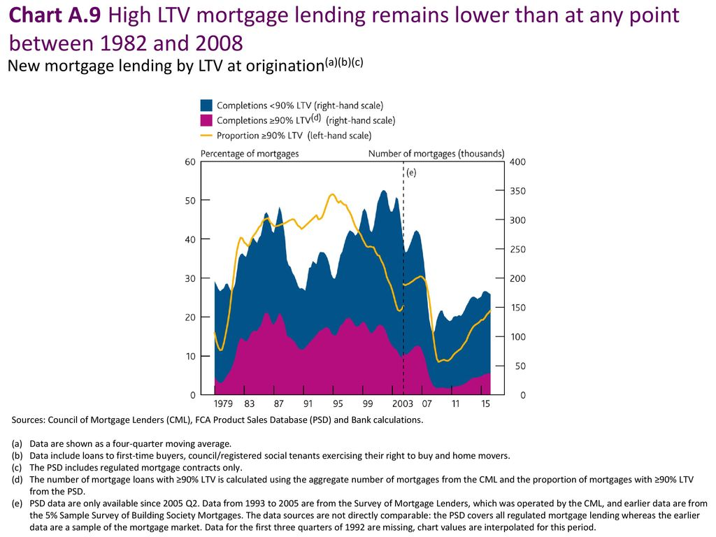 Chart A9 High LTV Mortgage Lending Remains Lower Than At Any Point Between 1982