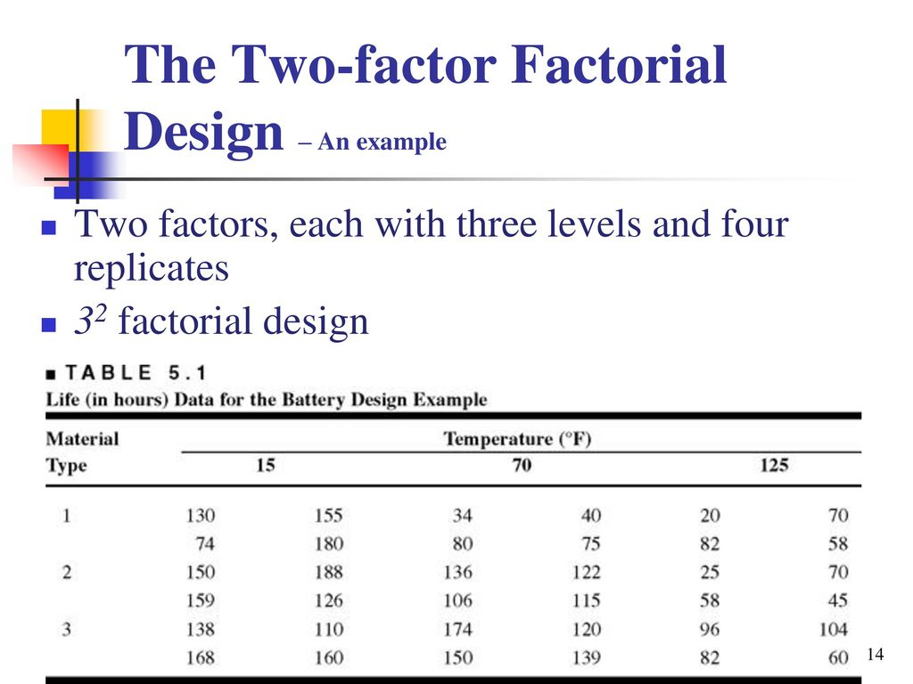 The Two Factor Factorial Design An Example