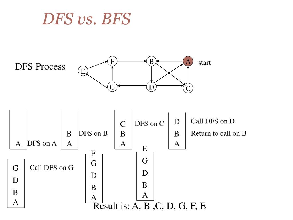 Dfs In C