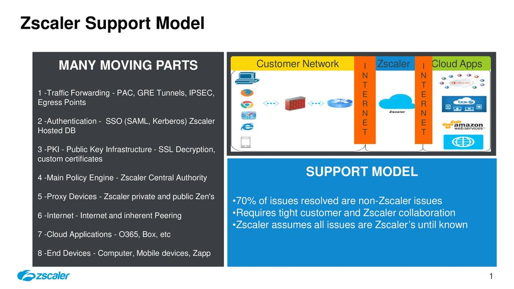 Zscaler Support Model MANY MOVING PARTS SUPPORT MODEL