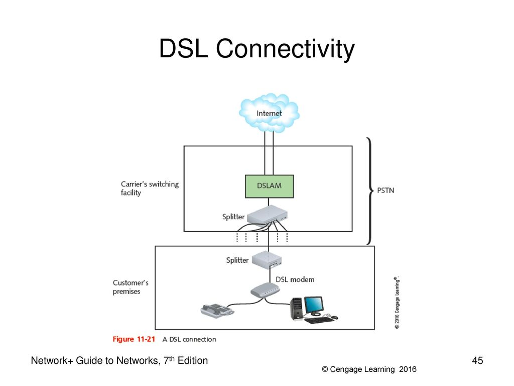 Network Guide To Networks 7th Edition Ppt Download Internet Dsl Wiring Diagram 45 Connectivity