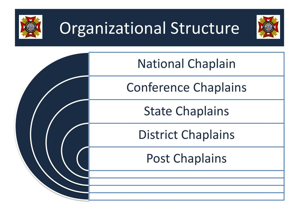 118th vfw national convention ppt download rh slideplayer com VFW Prayers for Meetings National VFW Chaplain