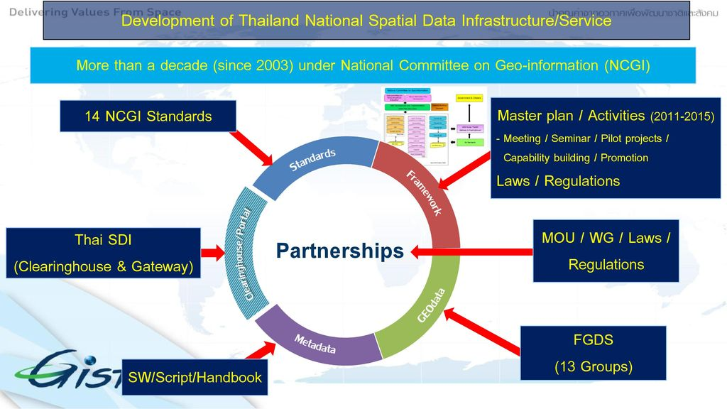 Status of Thailand's Geospatial Data Infrastructure and