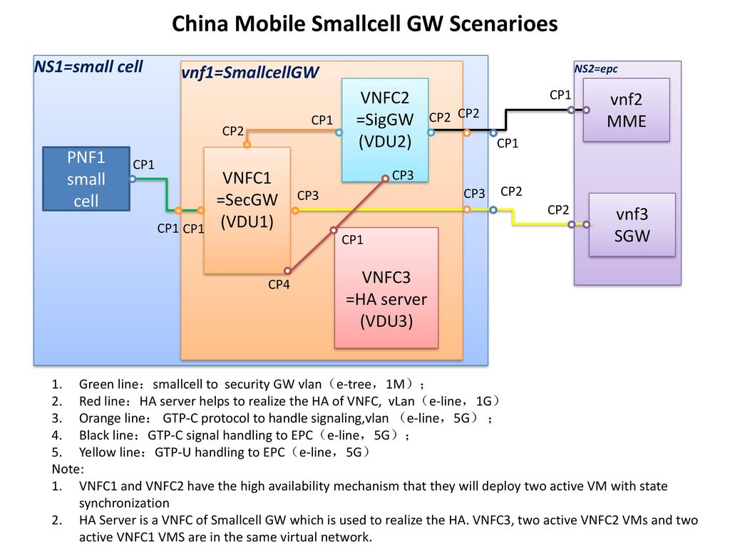Chen Wei China Mobile Acceleration descriptors requirements