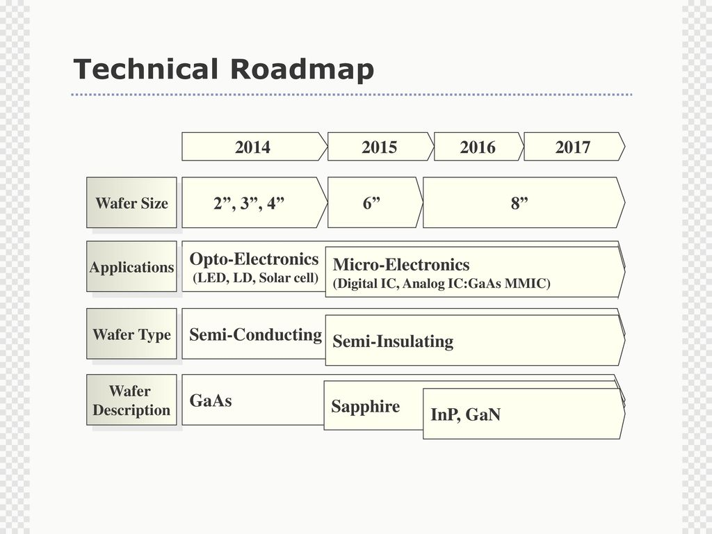 Welcome To Crysys The Leading Supplier Of High Quality Gaas Integrated Circuit Technology For Speed Analog And Digital 13 Technical