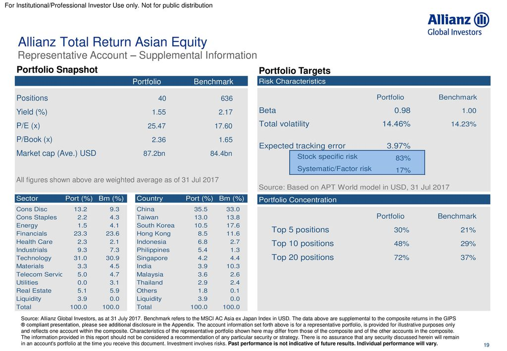 Allianz international total return asian equity