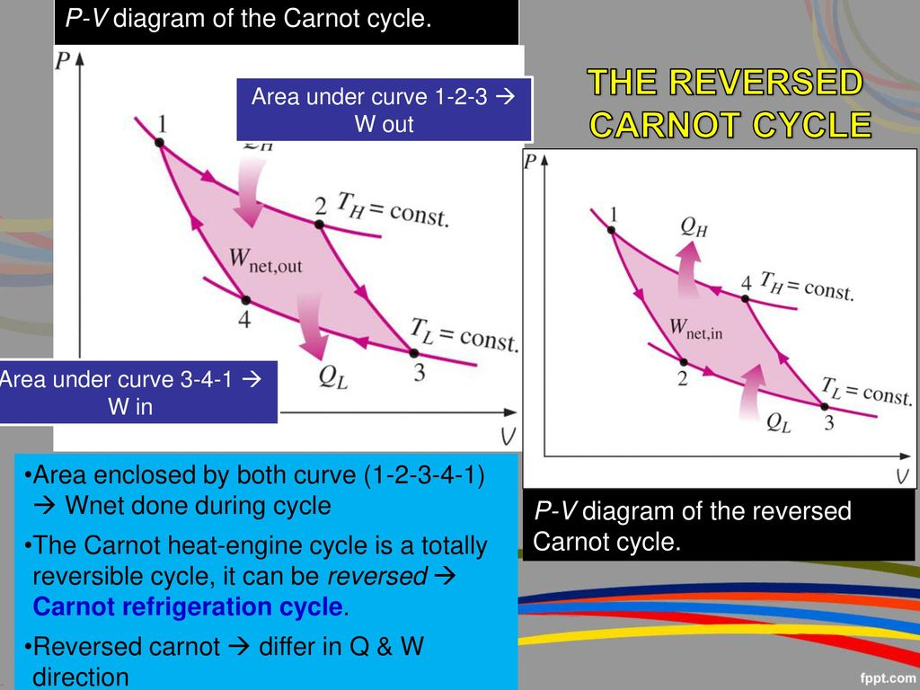 The Second Law Of Thermodynamics Ppt Download Heat Engine Pv Diagram 24 Reversed Carnot Cycle P V