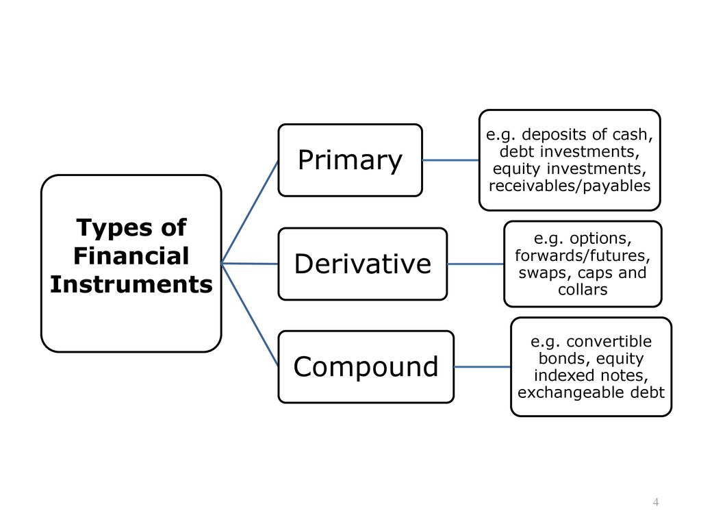 Financial investments. Varieties. Accounting for financial investments. Articles and Postings 23