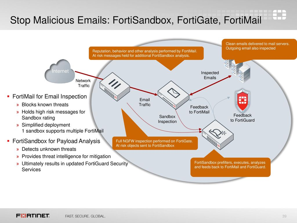 Fortinet Overview &Advanced Threat Protection Ecosystem 22