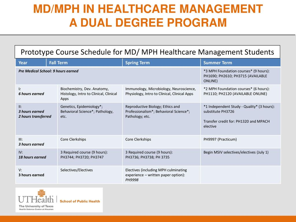 Dual Degrees in the Business of Healthcare Management - ppt download